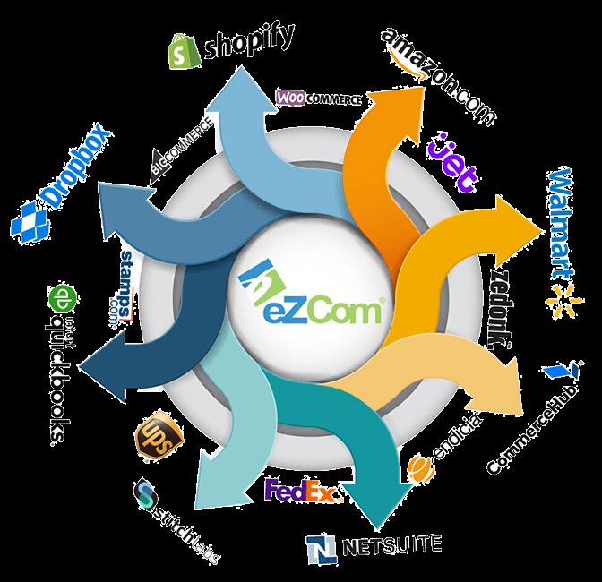ecommerce ingegrations eZCom